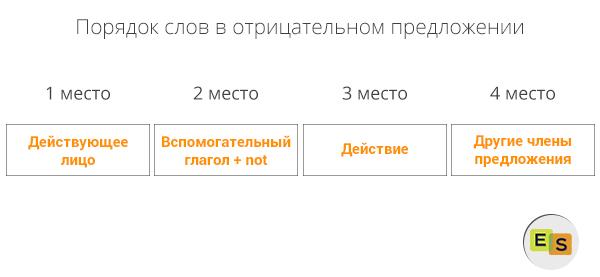 Порядок слов в английском предложении: схемы и правила построения Курсы английского EasySpeak.ru