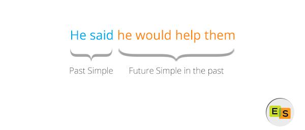 грамматика английского языка future simple