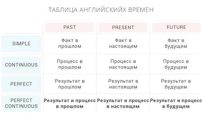 английские числа на русском языке